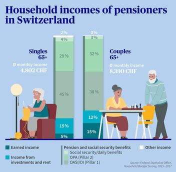 Household incomes of pensioners in Switzerland