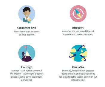 Valeurs AXA sont customer first, integrity, courage et One AXA.