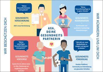 Illustration der Lancierung von AXA Health