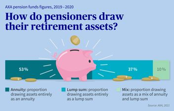 How do pensioners draw their retirement assets?