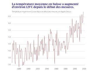 Hausse de 1,9°C des températures moyennes en Suisse depuis 1864