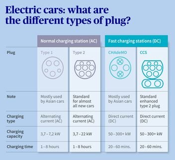 Overview of electric car plug types