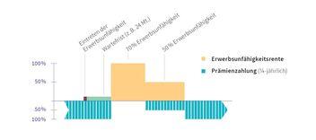 Grafik: Erwerbsunfähigkeitsrente