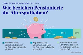 Wie beziehen Pensionierte ihr Altersguthaben?