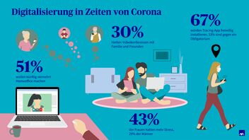 Digitalisierung in Zeiten von Corona