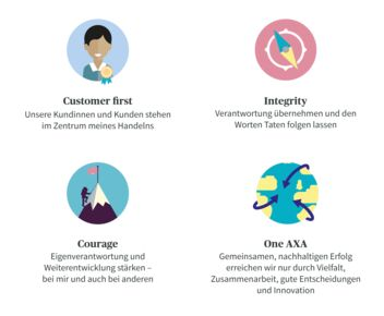 Die Werte der AXA sind: Customer first, Integrity, Courage und One AXA.