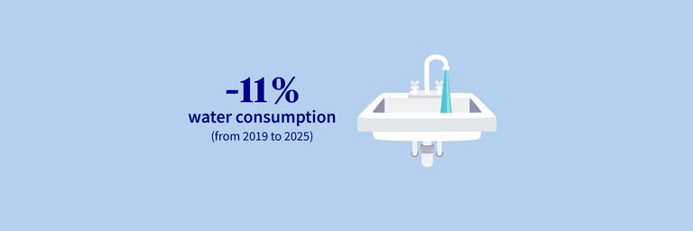 31% less water consumed between 2012 and 2019