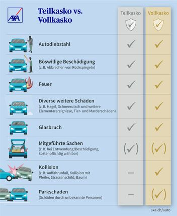 Vergleich Teilkasko versus Vollkasko Autoversicherung visuell dargestellt.