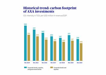 AXA's CO2 footprint