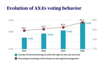 Source: AXA Group 2020 Climate Report, page 38.