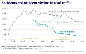 Road traffic accidents infographic
