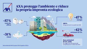 Dati ambientali di AXA Svizzera 2019 (rispetto al 2012)