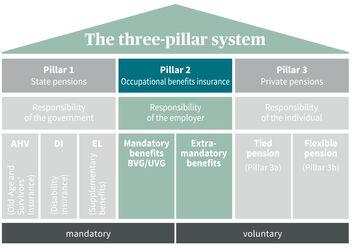 Chart: Pillar 2