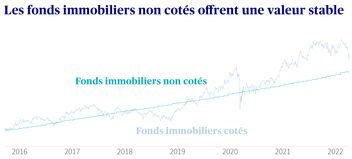 Les fonds immobiliers non cotés offrent une valeur stable