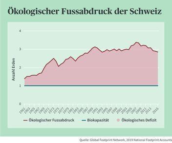 Die Schweiz verbraucht gegenwärtig rund 3 Erden pro Einwohner.