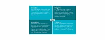 ESG-Ansatz der AXA