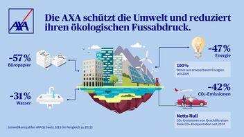 Umweltkennzahlen der AXA Schweiz 2019 (im Vergleich zu 2012)