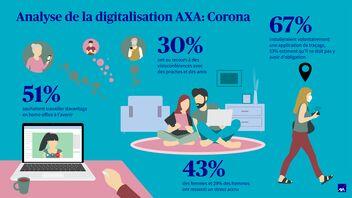 La digitalisation à l'ère du coronavirus