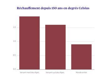 Le réchauffement en Suisse depuis 150ans