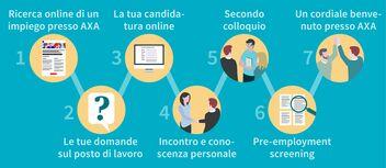 Il processo di candidatura presso AXA in 7 fasi, dalla ricerca online di un impiego al saluto di benvenuto presso AXA.