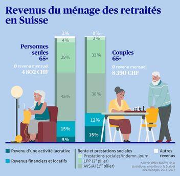 Revenus du ménage des retraités en Suisse