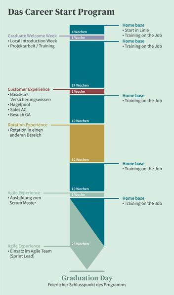 Ablauf eines Career Start Programms bei der AXA