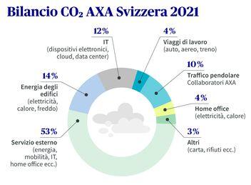 Emissioni di CO2 di edifici, personale e distribuzione di AXA in Svizzera nel 2020