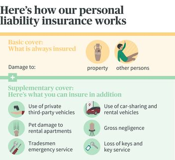 Personal Liability Insurance Covered For Damage To Third Parties
