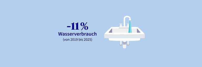 Wasserverbrauch um 31% gesenkt von 2012 bis 2019