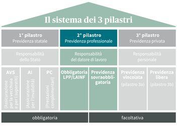 Grafico: 2° pilastro