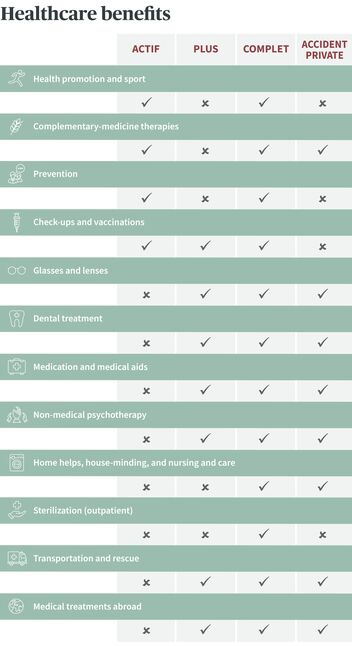 Summary of the supplementary health insurance benefits from AXA Healthcare