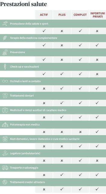 Sintesi delle prestazioni delle assicurazioni complementari alla cassa malati della Prevenzione e promozione salute di AXA