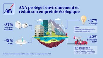 Indicateurs environnementaux d'AXA Suisse en 2019 (par comparaison avec2012)