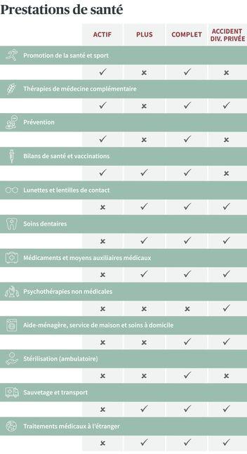 Bref aperçu des prestations des assurances-maladie complémentaires de la Prévoyance santé d'AXA