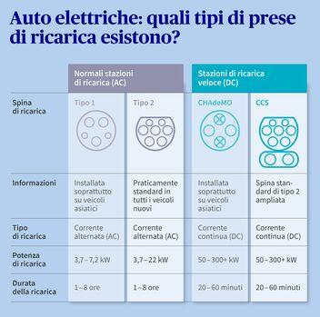 Schema connettori auto elettriche