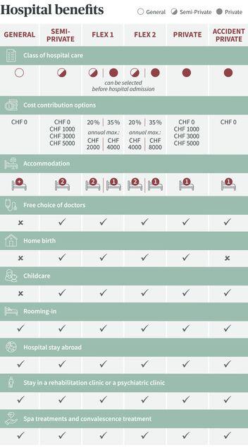 Summary of the supplementary hospital insurance benefits from AXA Healthcare