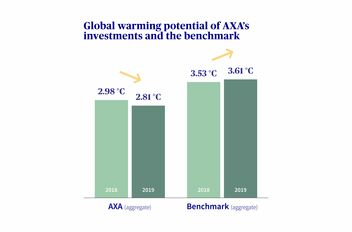 Global warming potential of AXA's investments and those of the benchmark