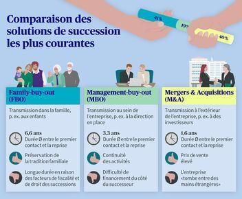 Comparaison des solutions MBO, FBO et M&A