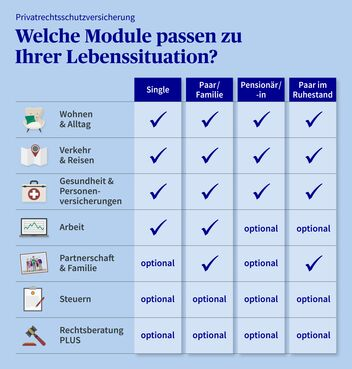 Grafik Rechtsschutzmodule