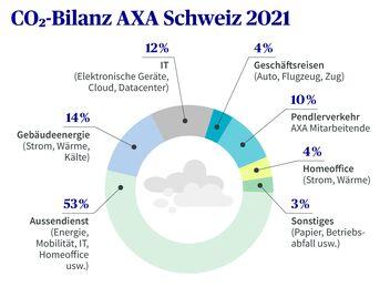 CO2-Emissionen von Bürogebäuden, Mitarbeitenden und Vertrieb der AXA in der Schweiz im Jahr 2020