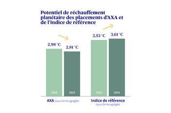 Potentiel de réchauffement climatique des placements d'AXA et de l'indice de référence