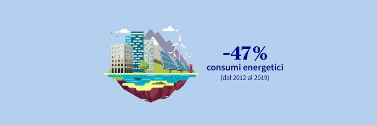 44% di energia risparmiata