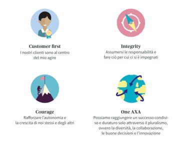 Valori AXA: customer first, integrity, courage e One AXA.