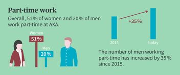 At AXA, 51% of women and 20% of men work part-time.