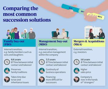 Comparison of management buy-out, family buy-out and mergers & acquisitions