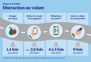 Risque d'accident lié à la distraction au volant