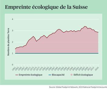 La Suisse a actuellement besoin des ressources de trois planètes.