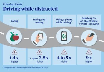 Risk of accidents due to distractions while driving