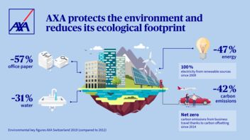 AXA Switzerland's environmental figures for 2019 (compared with 2012)