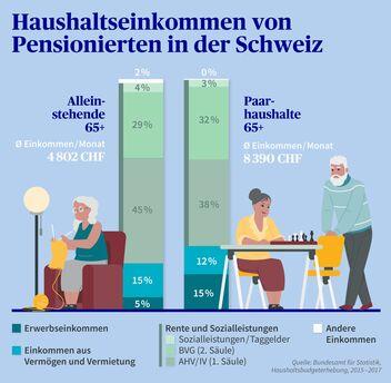 Haushaltseinkommen von Pensionierten in der Schweiz